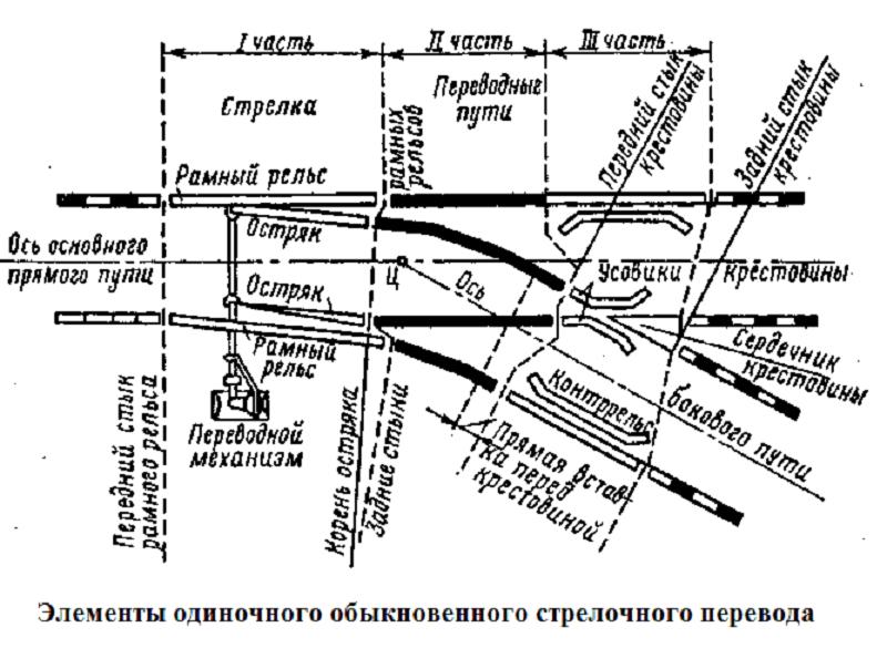 Инструкция по обслуживанию стрелочных переводов при электрической централизации
